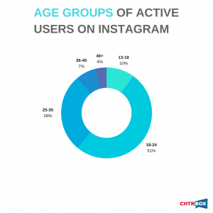 Instagram user data by age